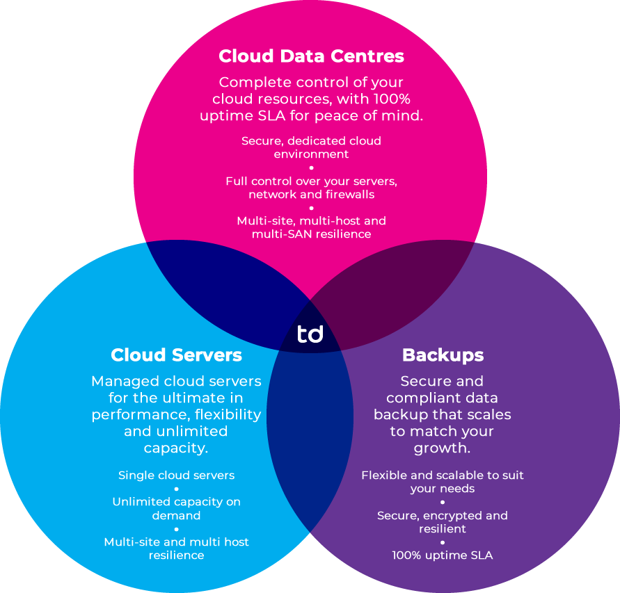 Cloud Data Centres, Cloud Servers and Backups