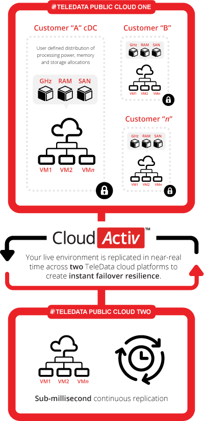 cdc-cloudactiv-diagram