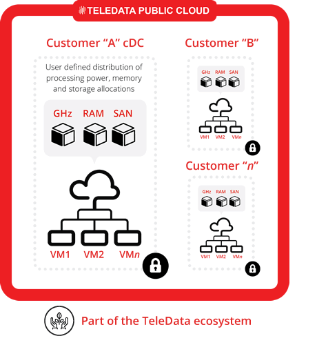 Get complete control of your IT resources in the cloud with IaaS from TeleData