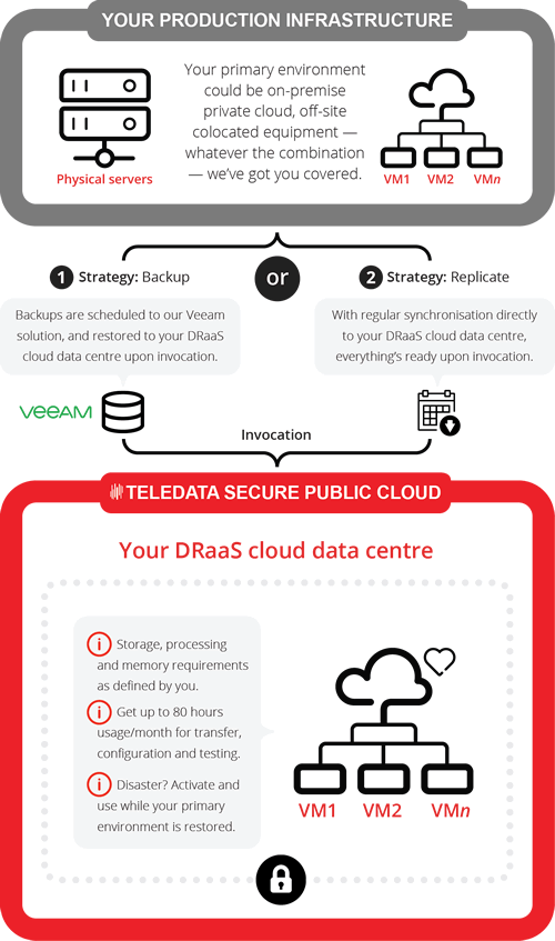 DRaaS from TeleData: How it works