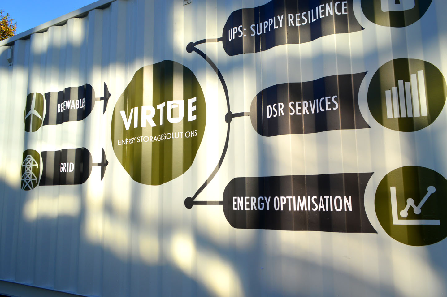The importance of energy storage